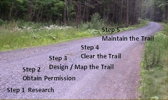 photo of trail listing 5 steps described on this page